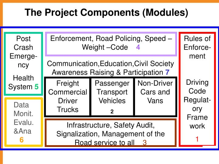 The Project Components (Modules)
