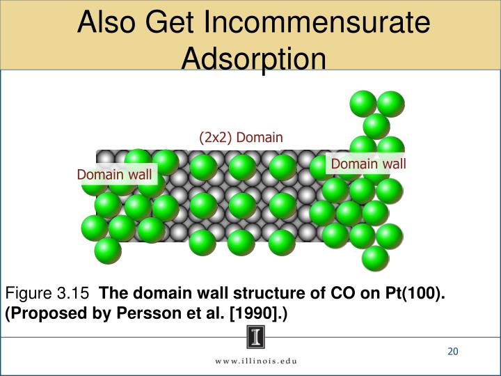 Also Get Incommensurate Adsorption