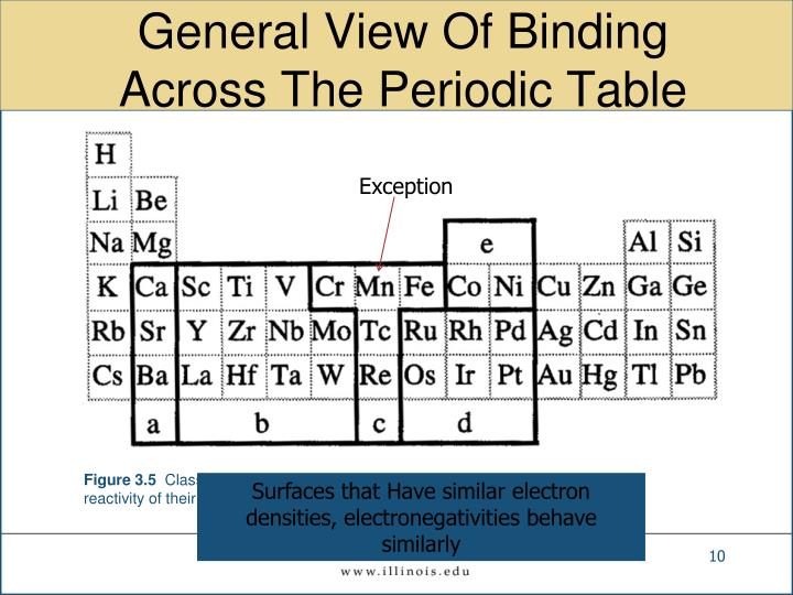 General View Of Binding Across The Periodic Table