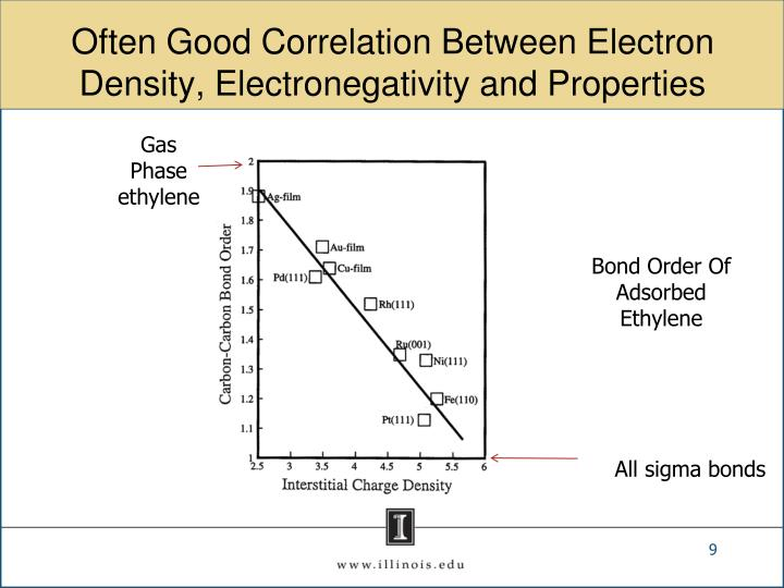 Often Good Correlation Between Electron Density, Electronegativity and Properties