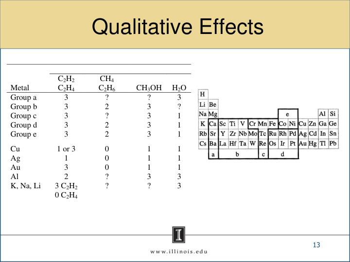 Qualitative Effects