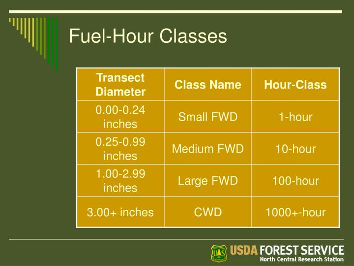 Fuel-Hour Classes