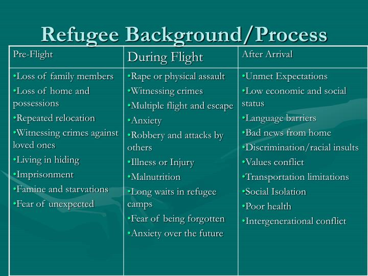 Refugee Background/Process