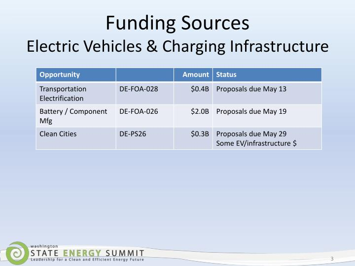 Funding sources electric vehicles charging infrastructure