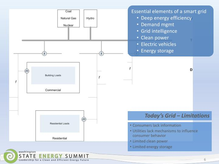 Essential elements of a smart grid