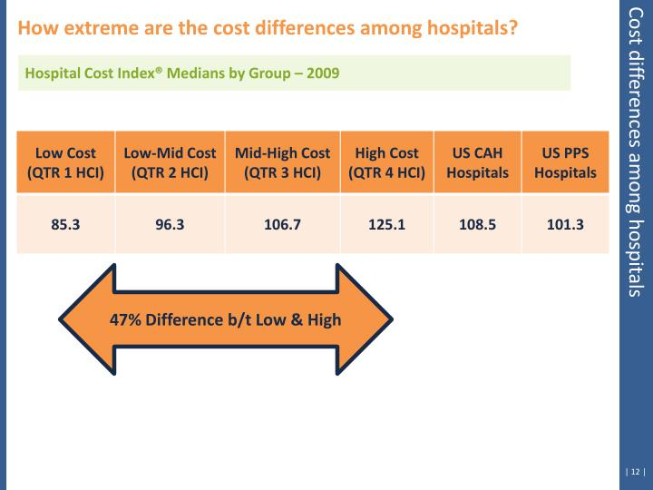 How extreme are the cost differences among hospitals?