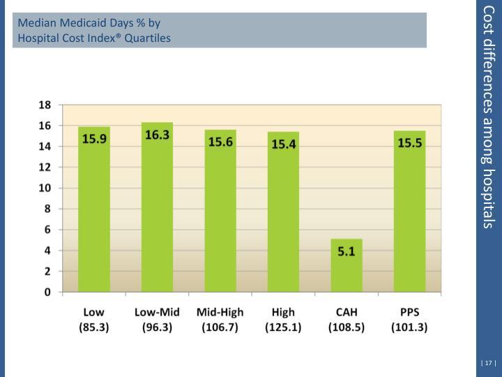 Median Medicaid Days % by