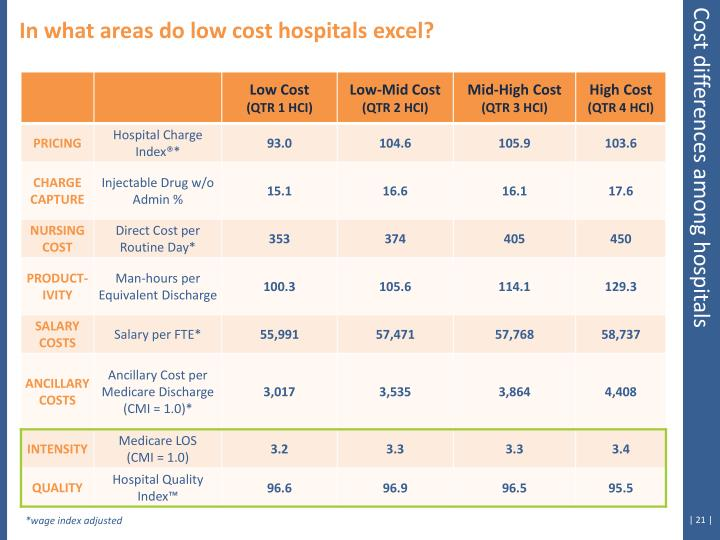 In what areas do low cost hospitals excel?