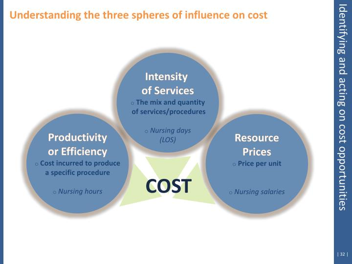 Understanding the three spheres of influence on cost
