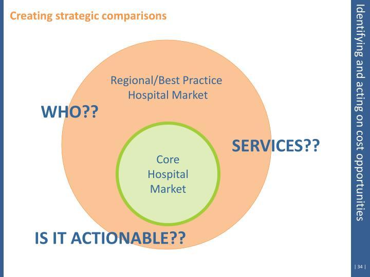Creating strategic comparisons