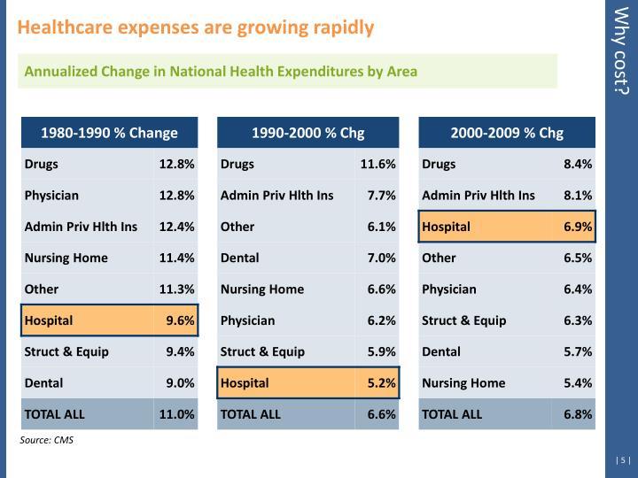 Healthcare expenses are growing rapidly