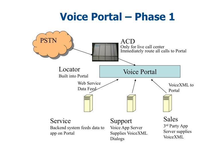 Voice Portal – Phase 1