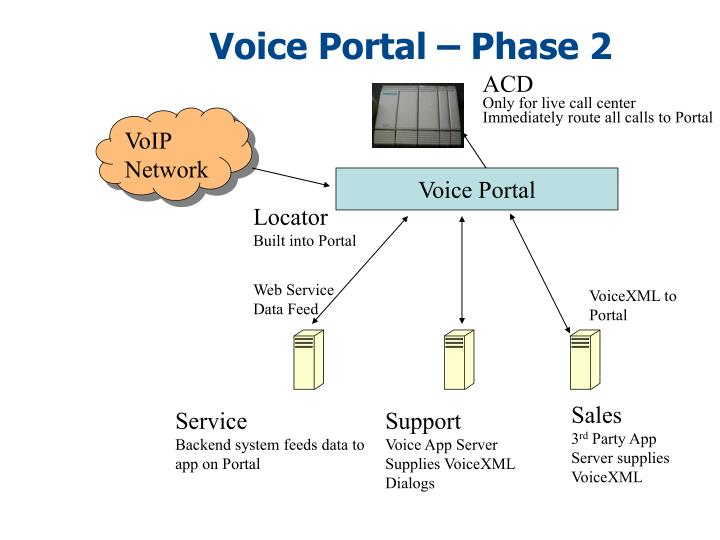 Voice Portal – Phase 2