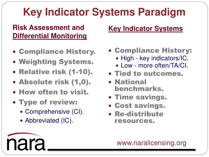 Key Indicator Systems