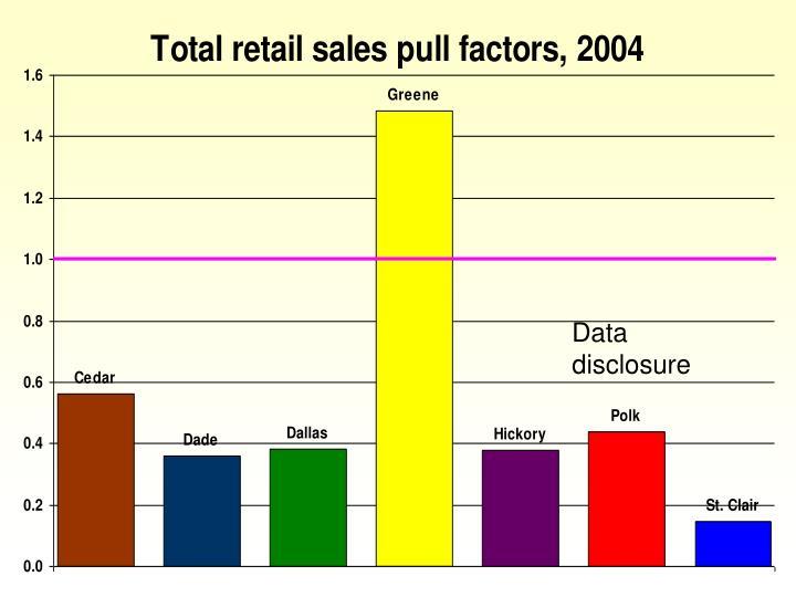 Data disclosure