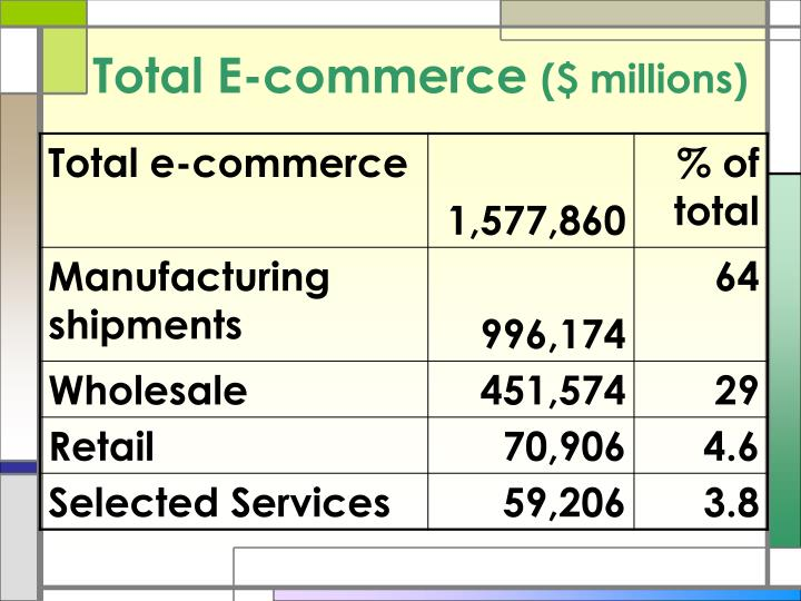 Total E-commerce