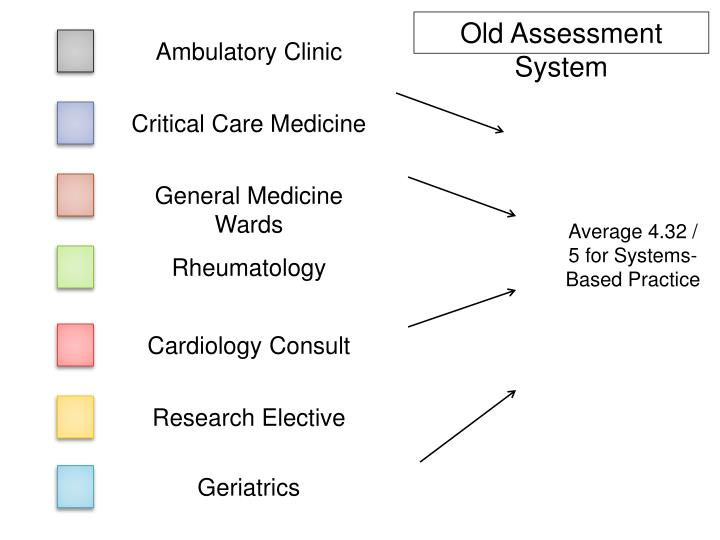 Old Assessment System