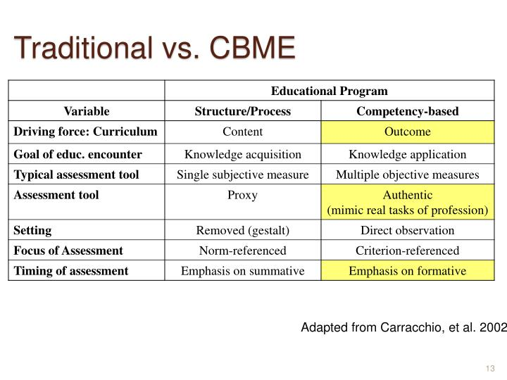 Traditional vs. CBME
