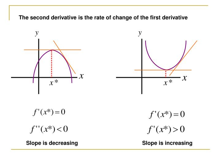 The second derivative is the rate of change of the first derivative