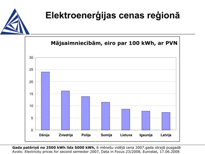 Elektroenerģijas cenas reģionā