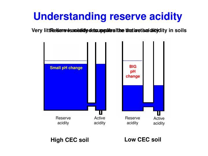 Understanding reserve acidity