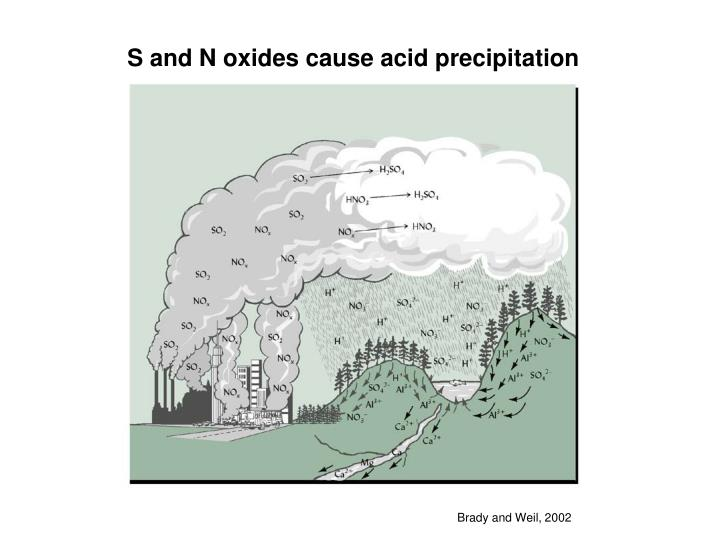 S and N oxides cause acid precipitation