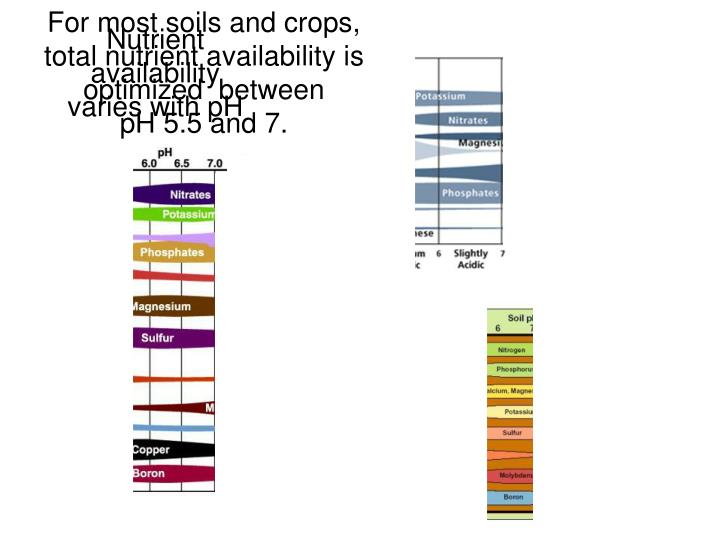 For most soils and crops,