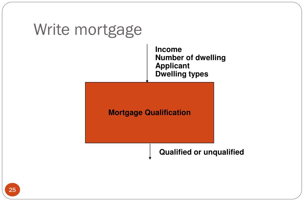 Write mortgage