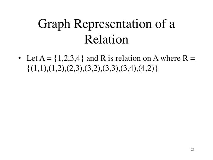 Graph Representation of a Relation