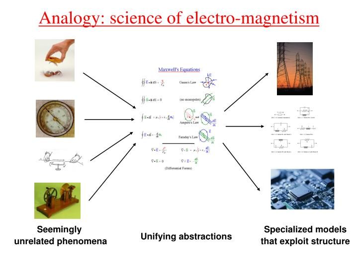 Analogy: science of electro-magnetism