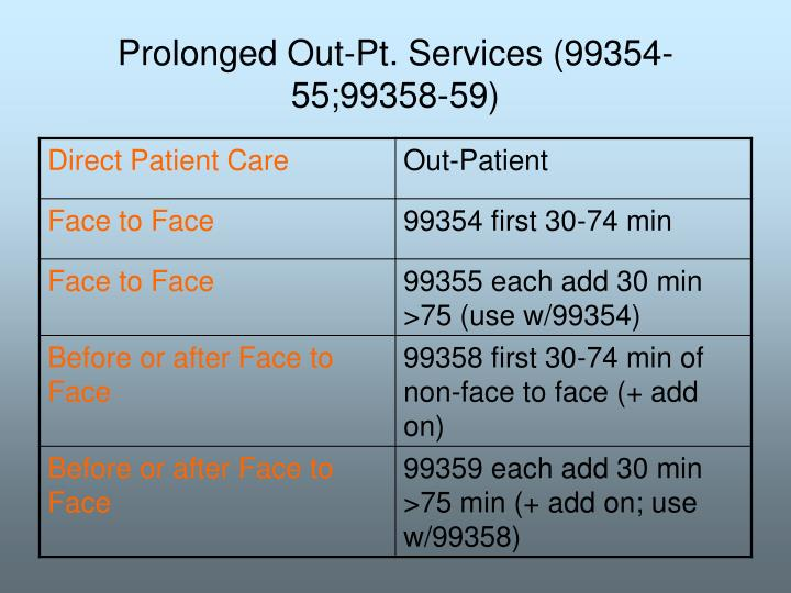 Prolonged Out-Pt. Services (99354-55;99358-59)