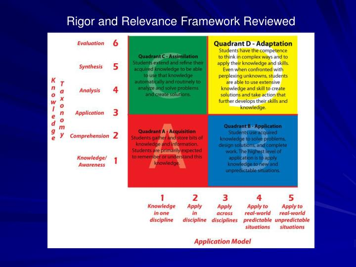 Rigor and Relevance Framework Reviewed