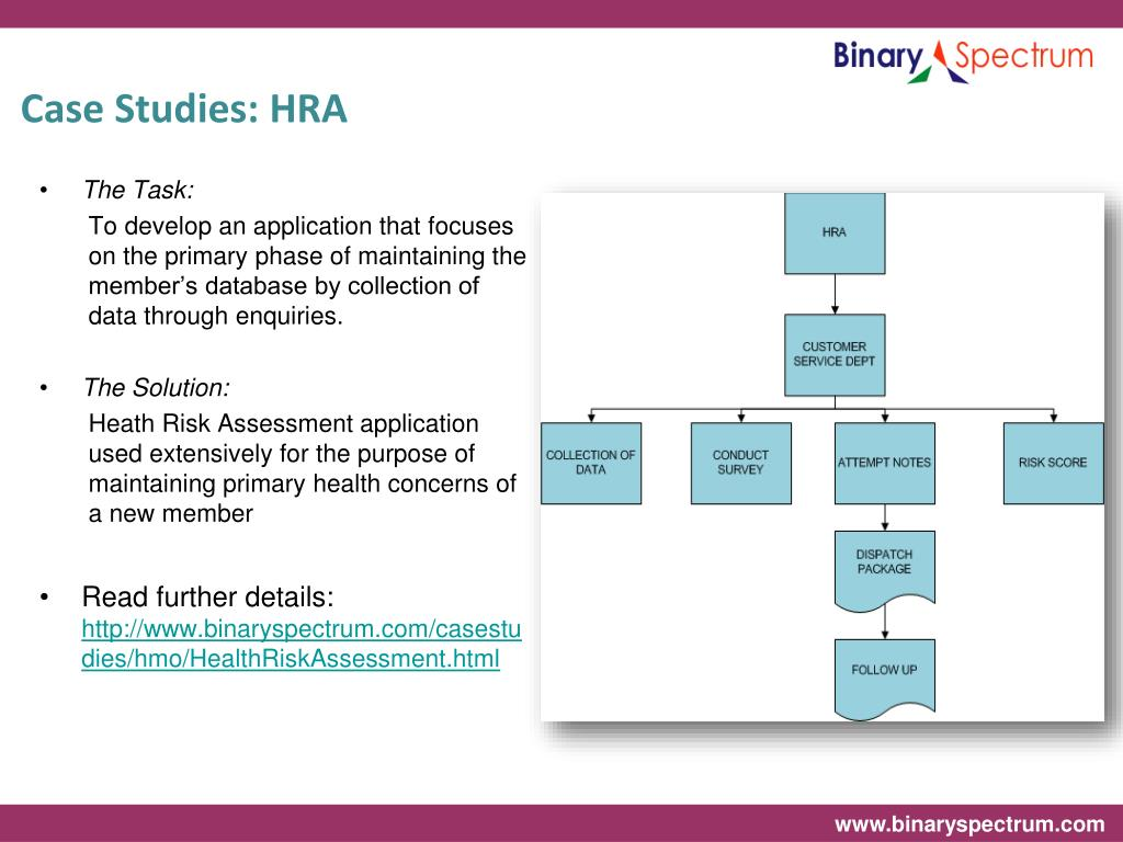 Case Studies: HRA
