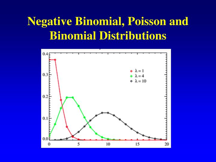 Negative Binomial, Poisson and Binomial Distributions