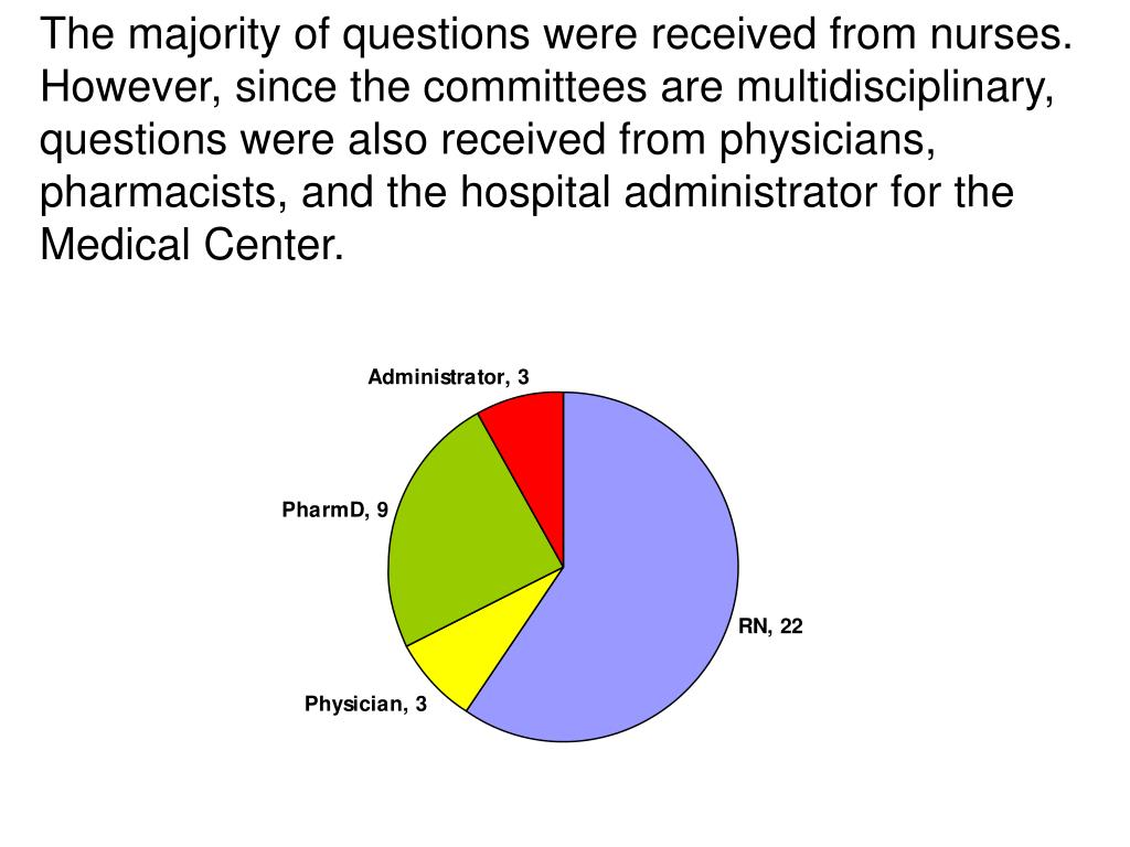 The majority of questions were received from nurses.  However, since the committees are multidisciplinary, questions were also received from physicians, pharmacists, and the hospital administrator for the Medical Center.