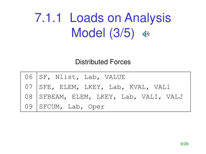 7.1.1  Loads on Analysis Model (3/5)
