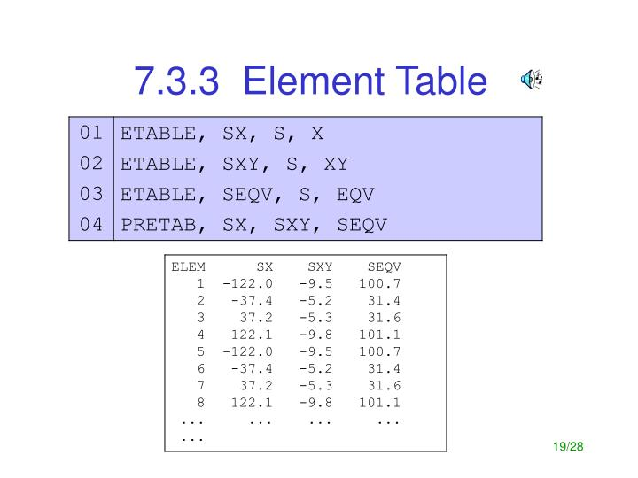 7.3.3  Element Table