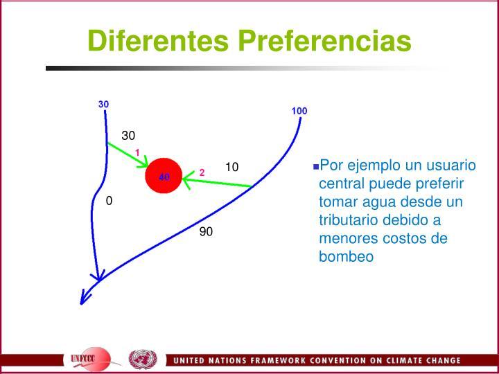 Diferentes Preferencias