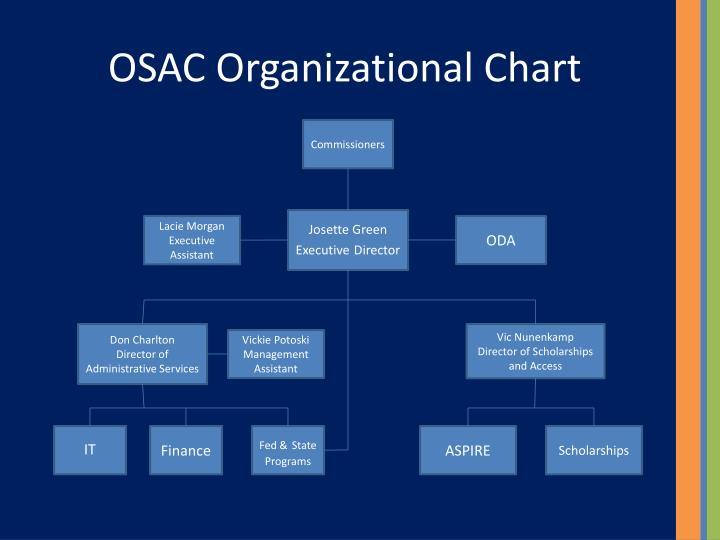 OSAC Organizational Chart