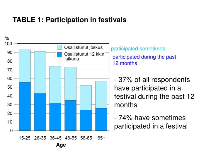 Table 1 participation in festivals