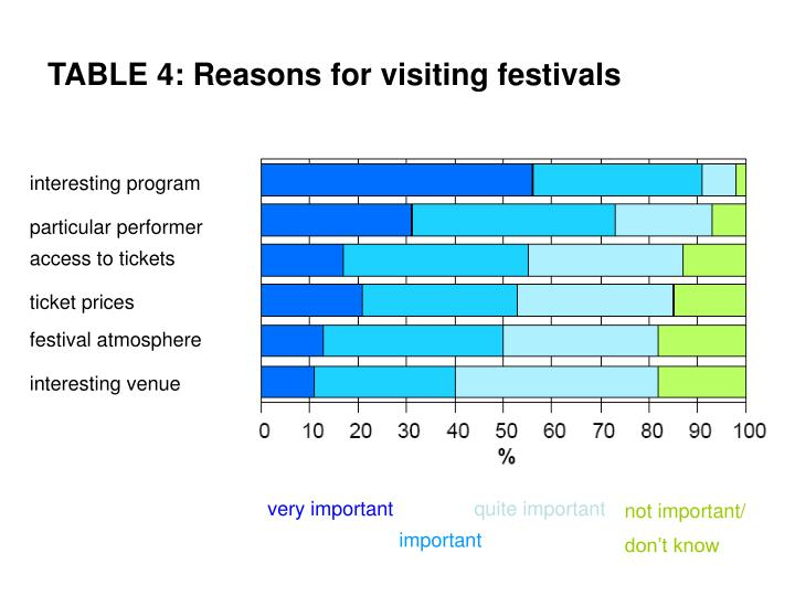 TABLE 4: Reasons for visiting festivals