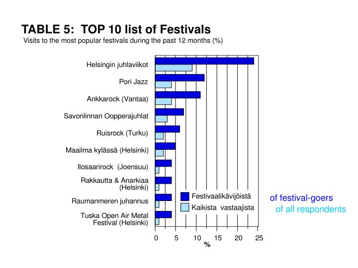 TABLE 5:  TOP 10 list of Festivals