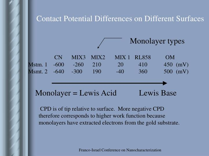 Contact Potential Differences on Different Surfaces