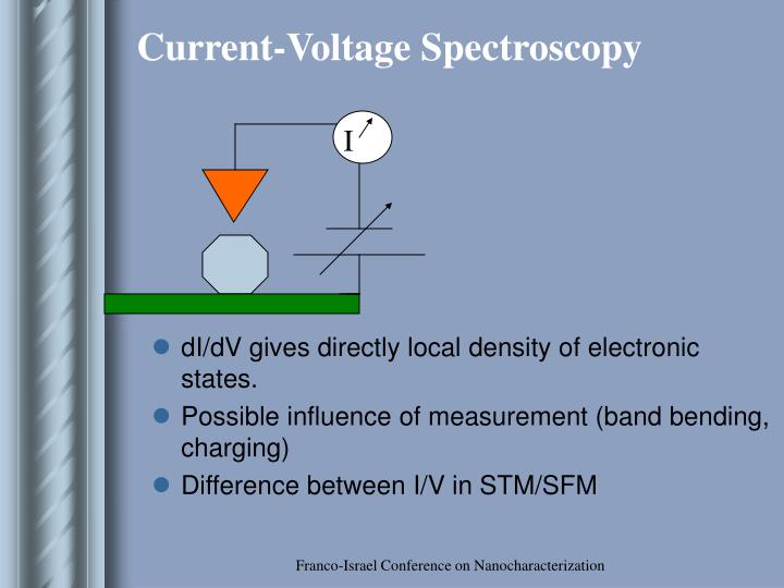 Current-Voltage Spectroscopy