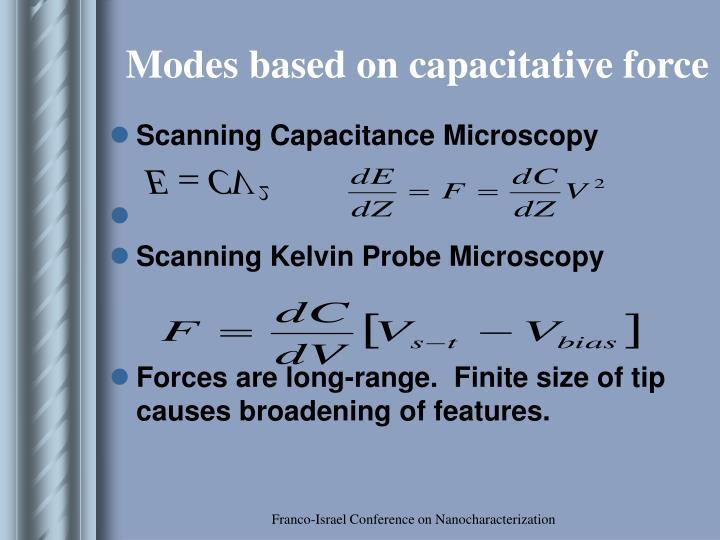 Modes based on capacitative force