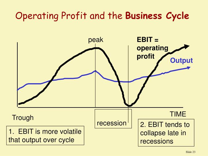 Operating Profit and the