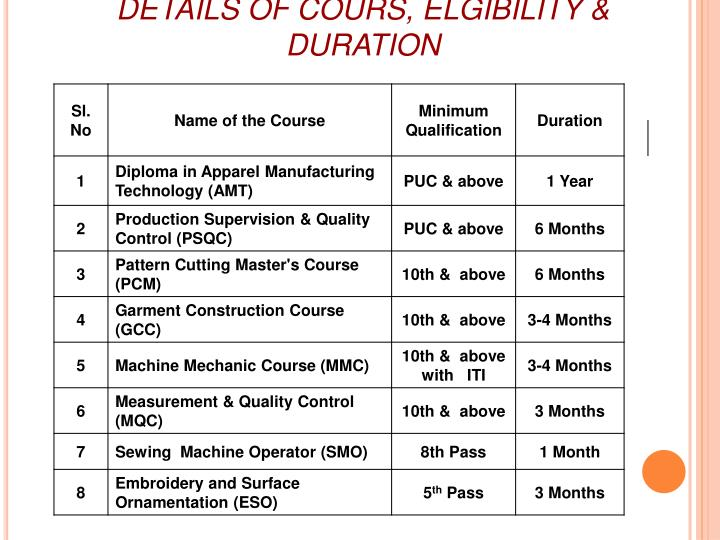 DETAILS OF COURS, ELGIBILITY & DURATION