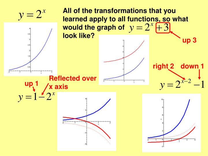 All of the transformations that you learned apply to all functions, so what would the graph of