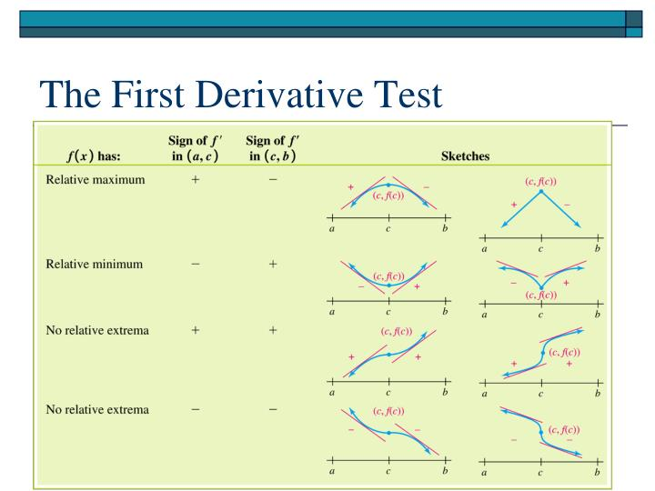 The First Derivative Test