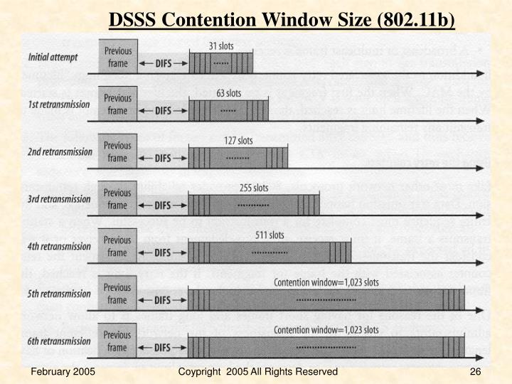DSSS Contention Window Size (802.11b)